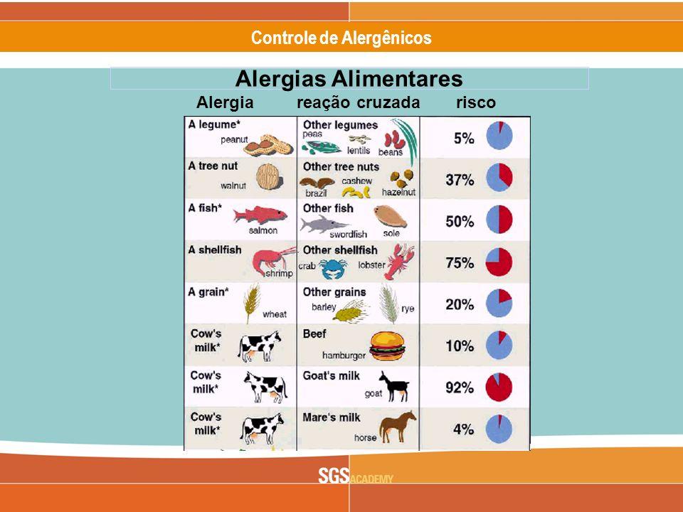 Alergênicos Slide 16 of 17 Controle de Alergênicos Alergias Alimentares Alergia reação cruzadarisco