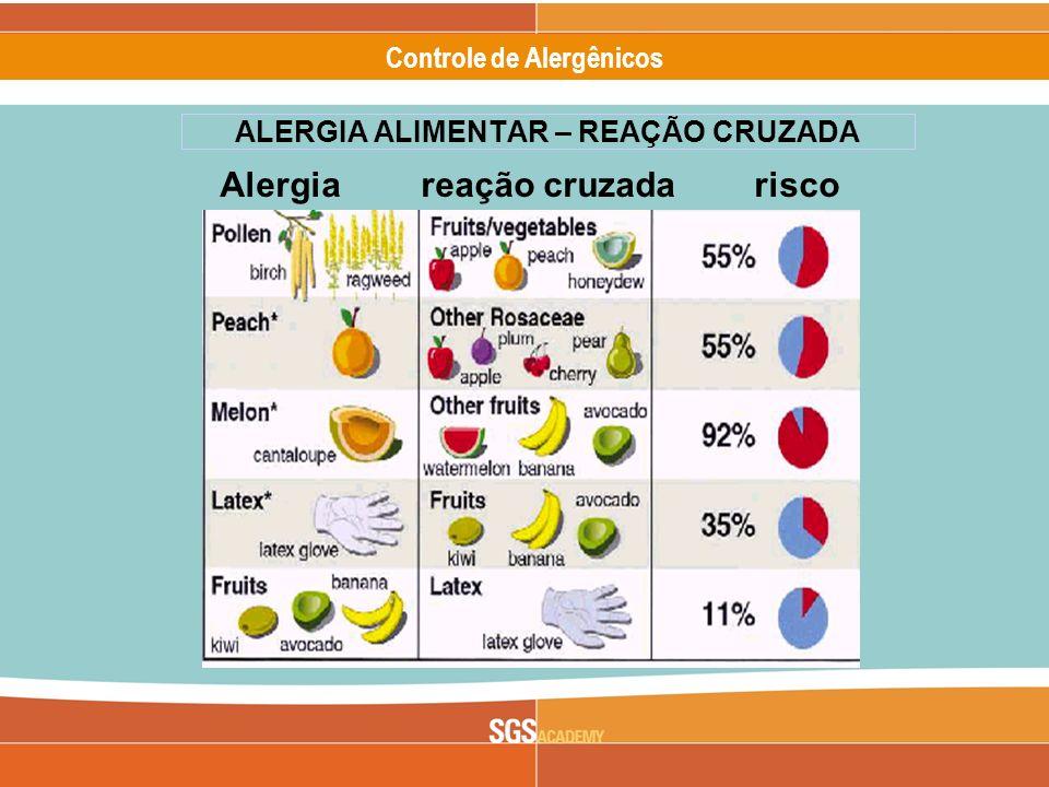Alergênicos Slide 17 of 17 Controle de Alergênicos ALERGIA ALIMENTAR – REAÇÃO CRUZADA Alergia reação cruzada risco
