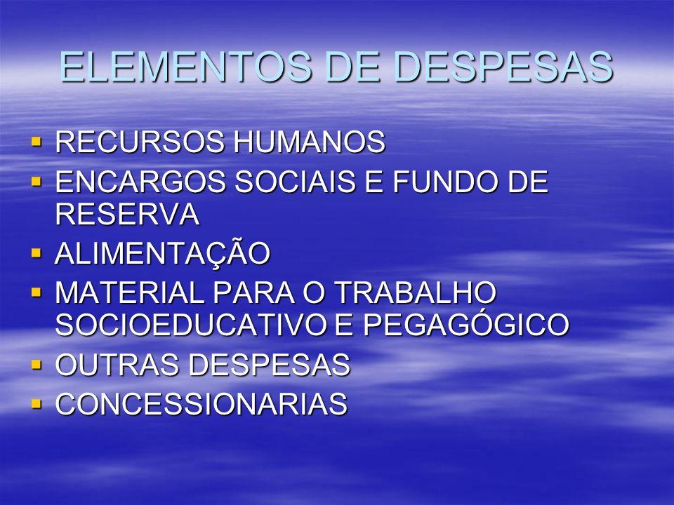 ELEMENTOS DE DESPESAS RECURSOS HUMANOS RECURSOS HUMANOS ENCARGOS SOCIAIS E FUNDO DE RESERVA ENCARGOS SOCIAIS E FUNDO DE RESERVA ALIMENTAÇÃO ALIMENTAÇÃO MATERIAL PARA O TRABALHO SOCIOEDUCATIVO E PEGAGÓGICO MATERIAL PARA O TRABALHO SOCIOEDUCATIVO E PEGAGÓGICO OUTRAS DESPESAS OUTRAS DESPESAS CONCESSIONARIAS CONCESSIONARIAS
