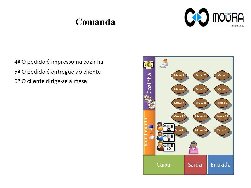 PCMicroterminal Permite consultar comanda Insere, altera, remove produtos na comanda Ocupa pouco espaço Apenas lança os produtos na comanda Não permit
