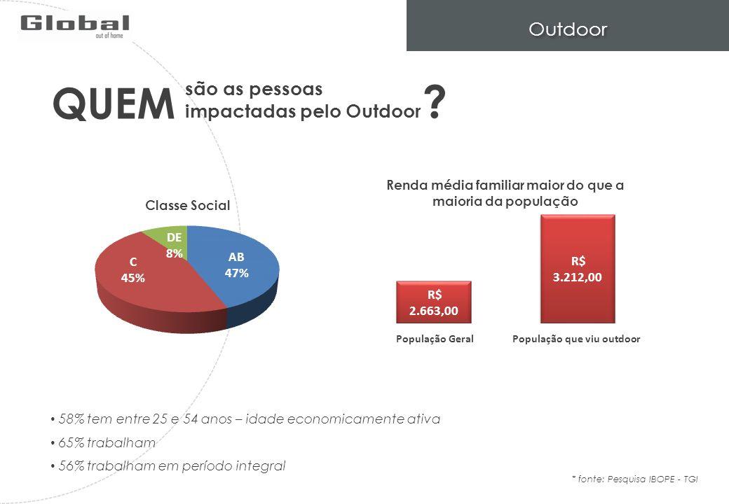 Outdoor são as pessoas impactadas pelo Outdoor * fonte: Pesquisa IBOPE - TGI QUEM População GeralPopulação que viu outdoor 58% tem entre 25 e 54 anos