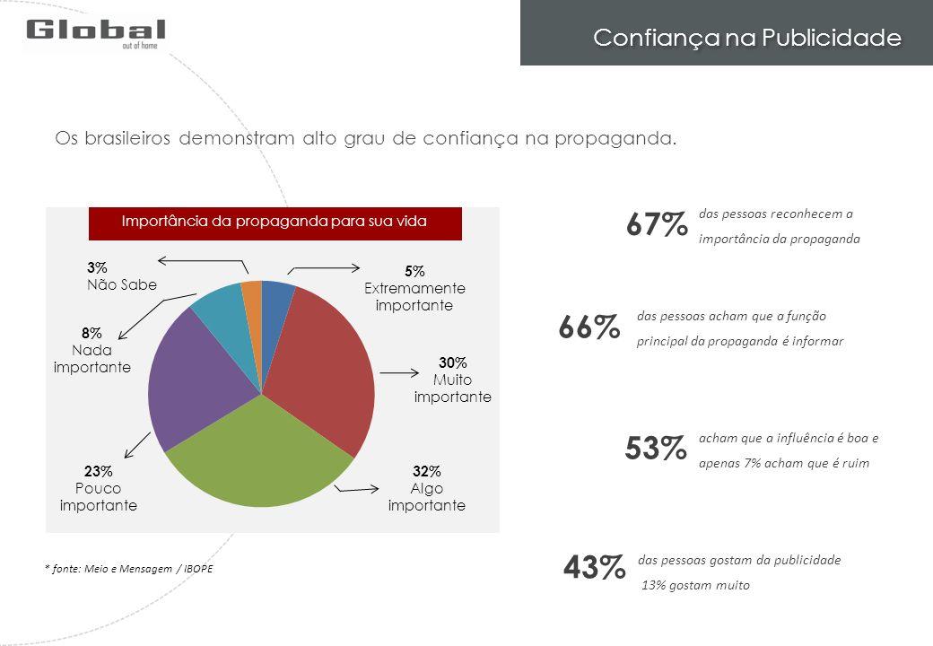 * fonte: Meio e Mensagem / IBOPE Importância da propaganda para sua vida 3% Não Sabe 5% Extremamente importante 30% Muito importante 32% Algo importan