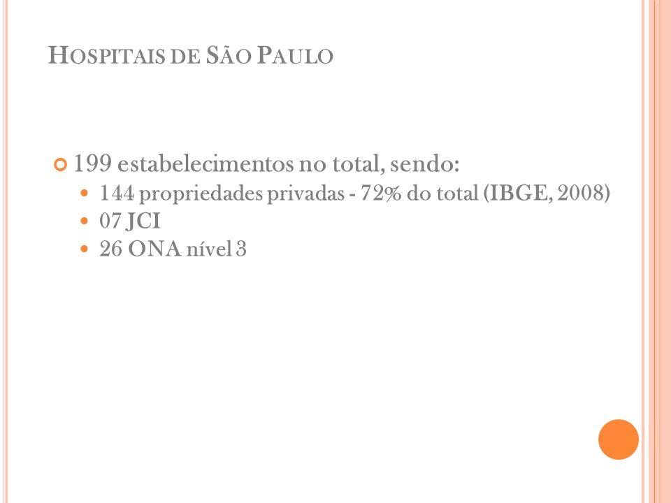H OSPITAIS DE S ÃO P AULO 199 estabelecimentos no total, sendo: 144 propriedades privadas - 72% do total (IBGE, 2008) 07 JCI 26 ONA nível 3