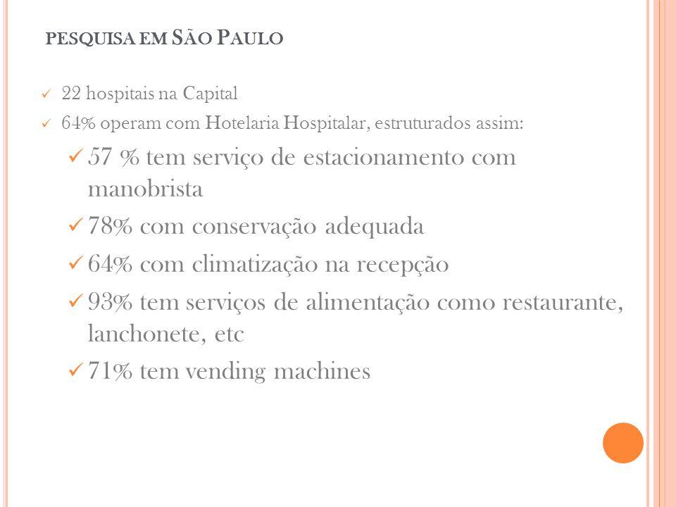 PESQUISA EM S ÃO P AULO 22 hospitais na Capital 64% operam com Hotelaria Hospitalar, estruturados assim: 57 % tem serviço de estacionamento com manobrista 78% com conservação adequada 64% com climatização na recepção 93% tem serviços de alimentação como restaurante, lanchonete, etc 71% tem vending machines