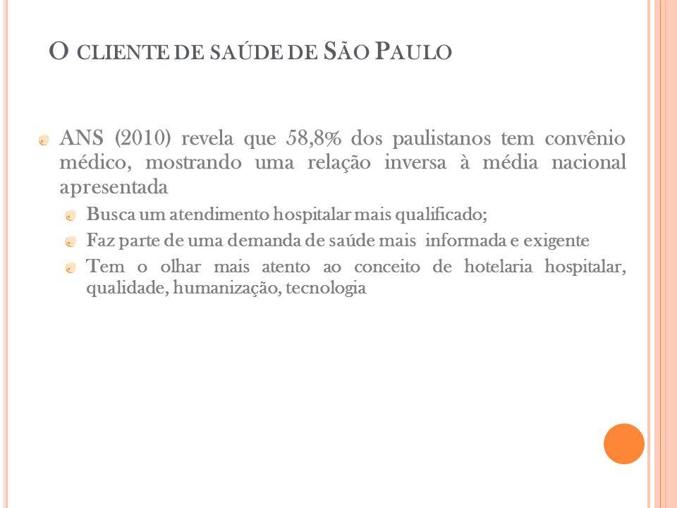 O CLIENTE DE SAÚDE DE S ÃO P AULO ANS (2010) revela que 58,8% dos paulistanos tem convênio médico, mostrando uma relação inversa à média nacional apre