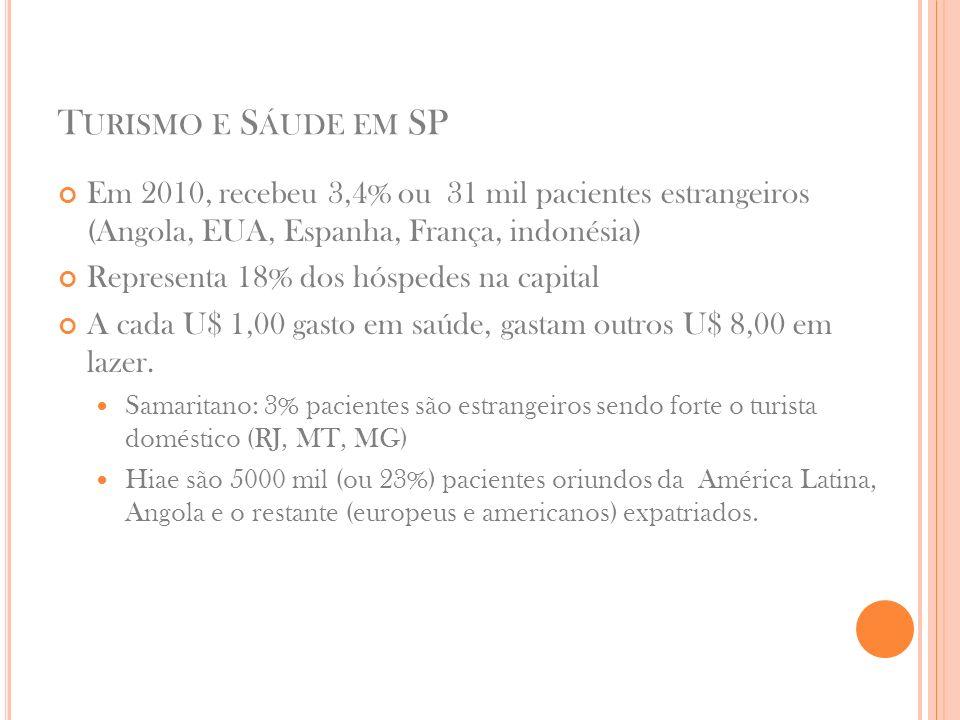 T URISMO E S ÁUDE EM SP Em 2010, recebeu 3,4% ou 31 mil pacientes estrangeiros (Angola, EUA, Espanha, França, indonésia) Representa 18% dos hóspedes na capital A cada U$ 1,00 gasto em saúde, gastam outros U$ 8,00 em lazer.