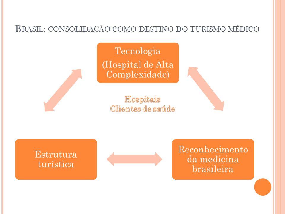 B RASIL : CONSOLIDAÇÃO COMO DESTINO DO TURISMO MÉDICO Tecnologia (Hospital de Alta Complexidade) Reconhecimento da medicina brasileira Estrutura turís