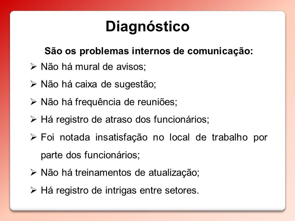 Diagnóstico São os problemas internos de comunicação: Não há mural de avisos; Não há caixa de sugestão; Não há frequência de reuniões; Há registro de