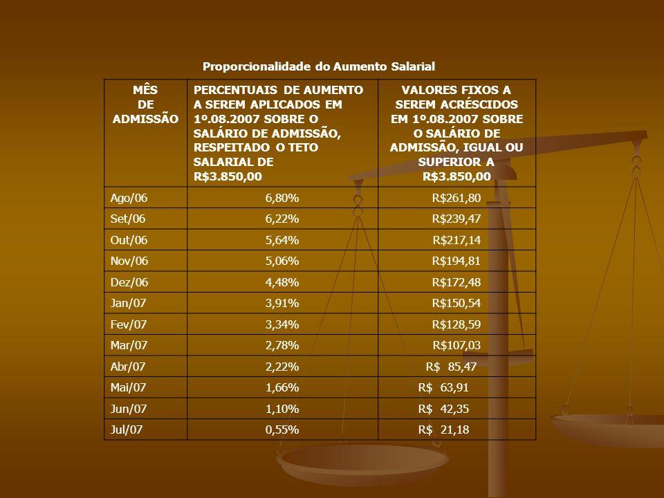 Proporcionalidade do Aumento Salarial MÊS DE ADMISSÃO PERCENTUAIS DE AUMENTO A SEREM APLICADOS EM 1º.08.2007 SOBRE O SALÁRIO DE ADMISSÃO, RESPEITADO O