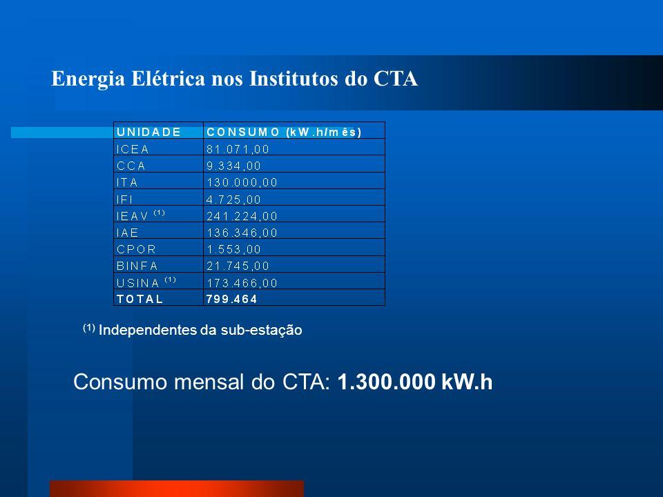 Energia Elétrica nos Institutos do CTA (1) Independentes da sub-estação Consumo mensal do CTA: 1.300.000 kW.h