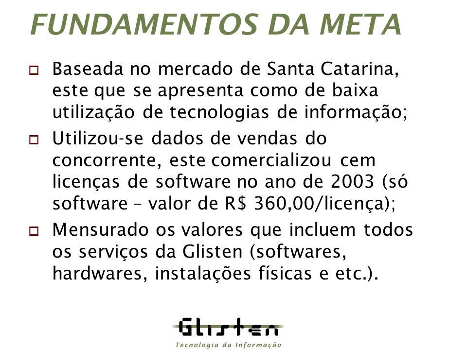 FUNDAMENTOS DA META Baseada no mercado de Santa Catarina, este que se apresenta como de baixa utilização de tecnologias de informação; Utilizou-se dados de vendas do concorrente, este comercializou cem licenças de software no ano de 2003 (só software – valor de R$ 360,00/licença); Mensurado os valores que incluem todos os serviços da Glisten (softwares, hardwares, instalações físicas e etc.).
