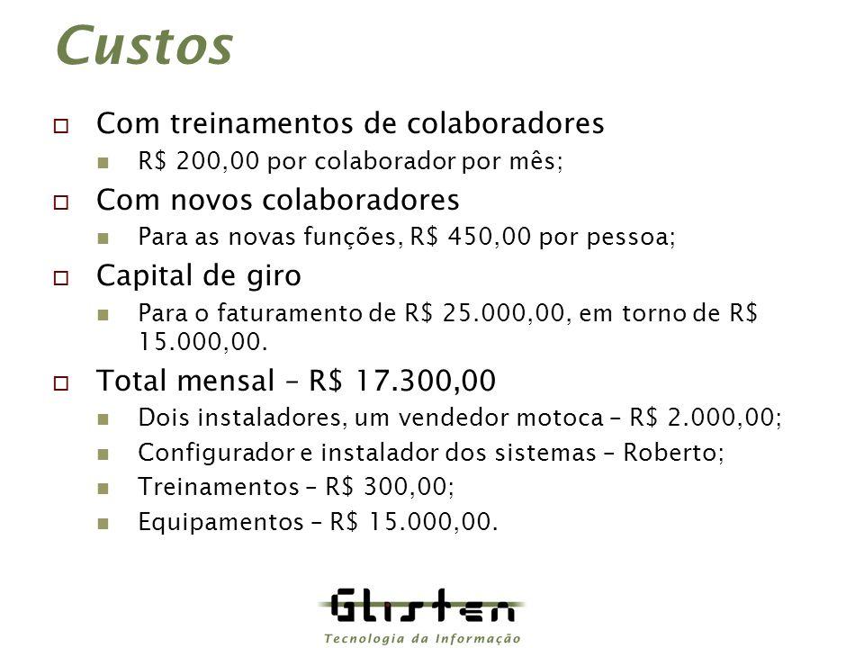Custos Com treinamentos de colaboradores R$ 200,00 por colaborador por mês; Com novos colaboradores Para as novas funções, R$ 450,00 por pessoa; Capital de giro Para o faturamento de R$ 25.000,00, em torno de R$ 15.000,00.