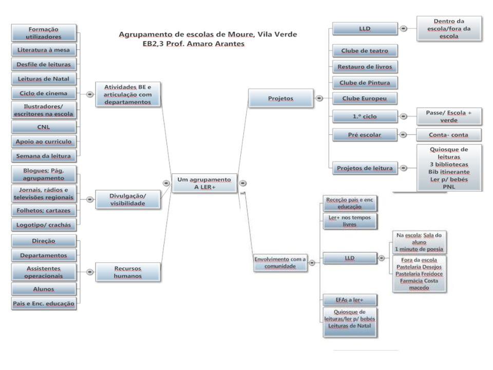 AEMoure aLer+ 2011/201233 Área de Incidência Nome da Atividade Utilizadores.