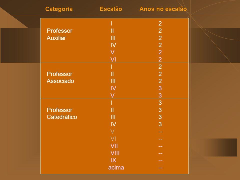 Categoria Escalão Anos no escalão I2 Professor II 2 Auxiliar III2 IV2 V2 VI2 I2 Professor II2 Associado III2 IV3 V3 I3 Professor II3 CatedráticoIII3 IV3 V-- VI-- VII-- VIII-- IX-- acima--