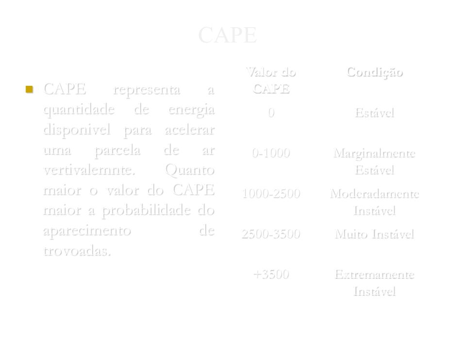 Nuno Gomes 2004 CAPE CAPE representa a quantidade de energia disponivel para acelerar uma parcela de ar vertivalemnte.