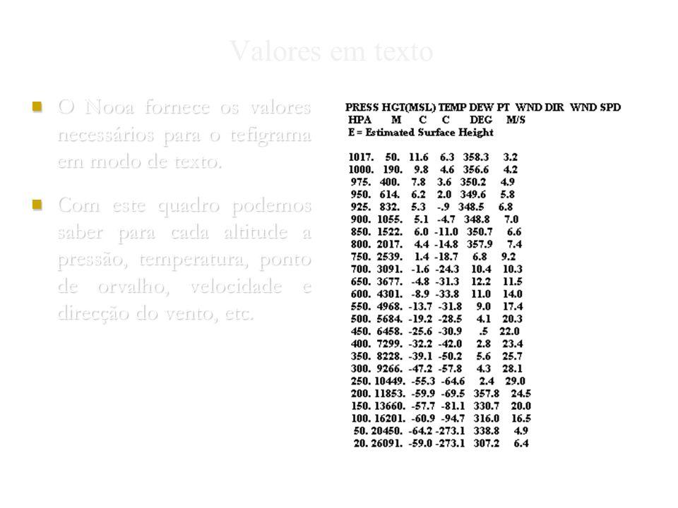 Nuno Gomes 2004 Valores em texto O Nooa fornece os valores necessários para o tefigrama em modo de texto.