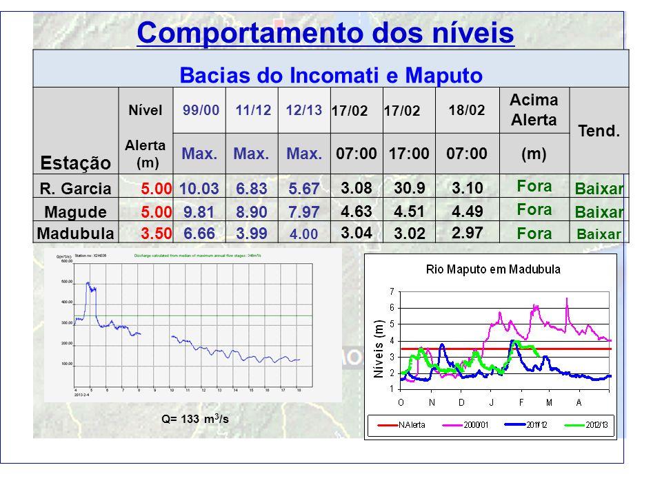 12 Bacias do Incomati e Maputo Estação Nível 99/00 11/1212/1317/02 18/02 Acima Alerta Tend. Alerta (m) Max. 07:0017:0007:00(m) R. Garcia5.0010.036.835