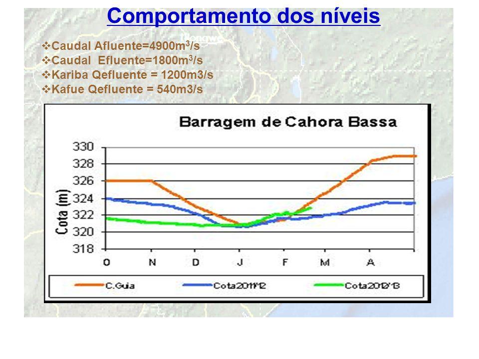 14 Comportamento dos níveis Caudal Afluente=4900m 3 /s Caudal Efluente=1800m 3 /s Kariba Qefluente = 1200m3/s Kafue Qefluente = 540m3/s