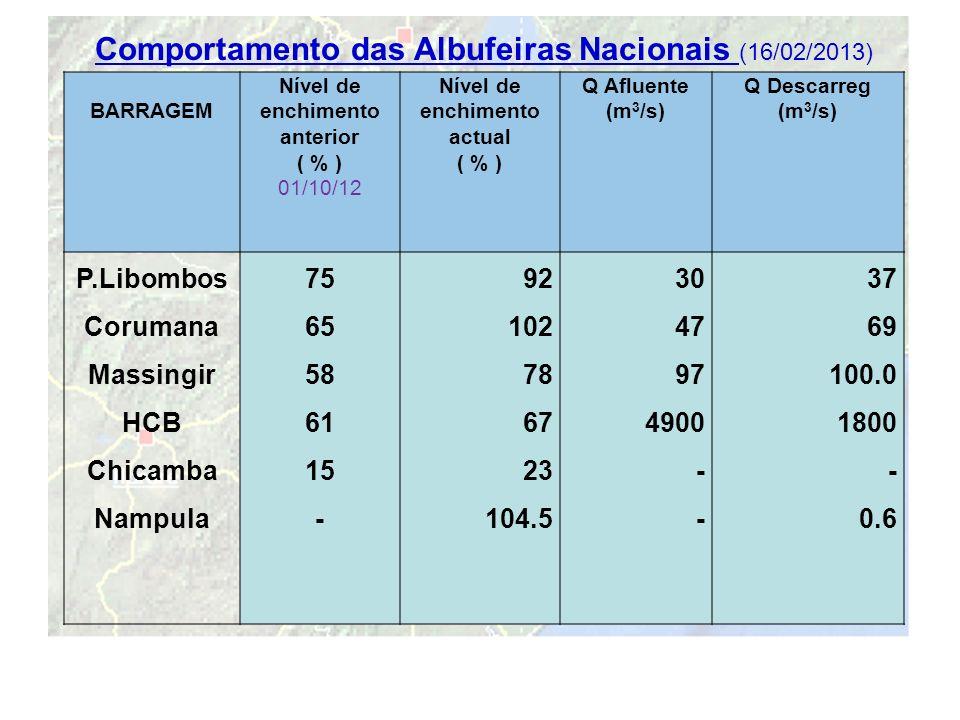 16 Comportamento das Albufeiras Nacionais (16/02/2013) BARRAGEM Nível de enchimento anterior ( % ) 01/10/12 Nível de enchimento actual ( % ) Q Afluent