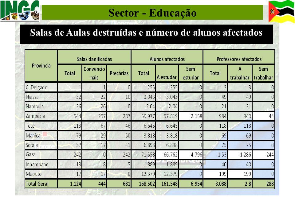 Sector - Educação Salas de Aulas destruídas e número de alunos afectados