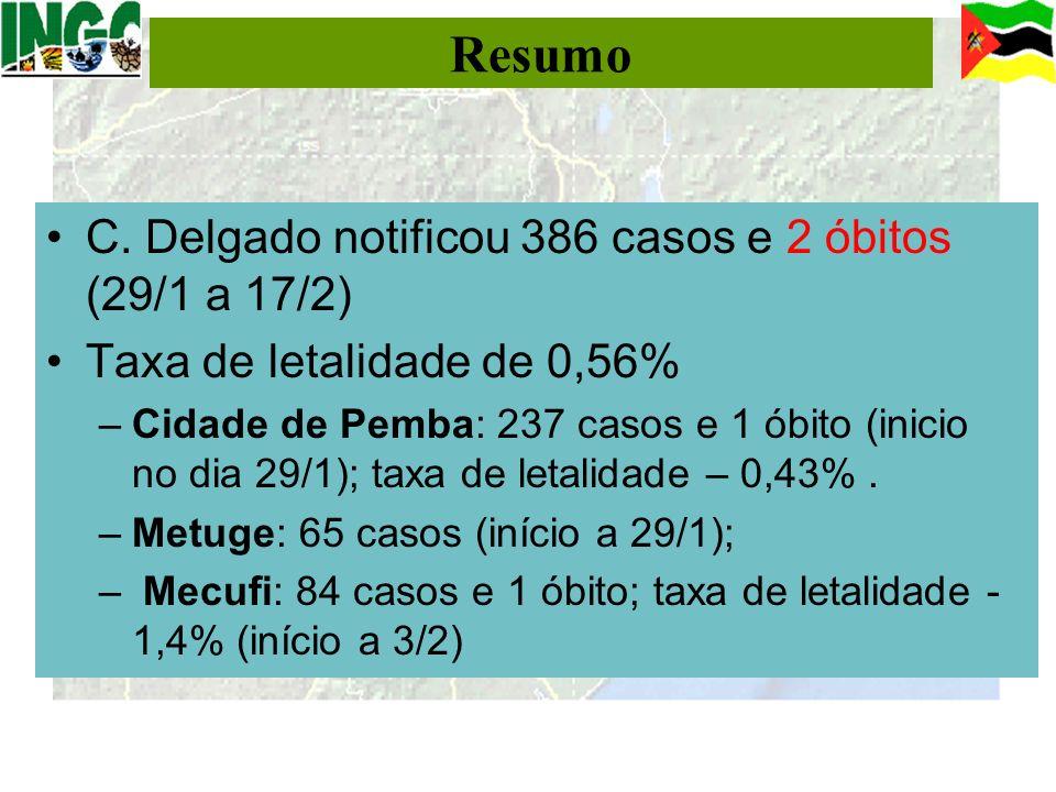 Resumo C. Delgado notificou 386 casos e 2 óbitos (29/1 a 17/2) Taxa de letalidade de 0,56% –Cidade de Pemba: 237 casos e 1 óbito (inicio no dia 29/1);