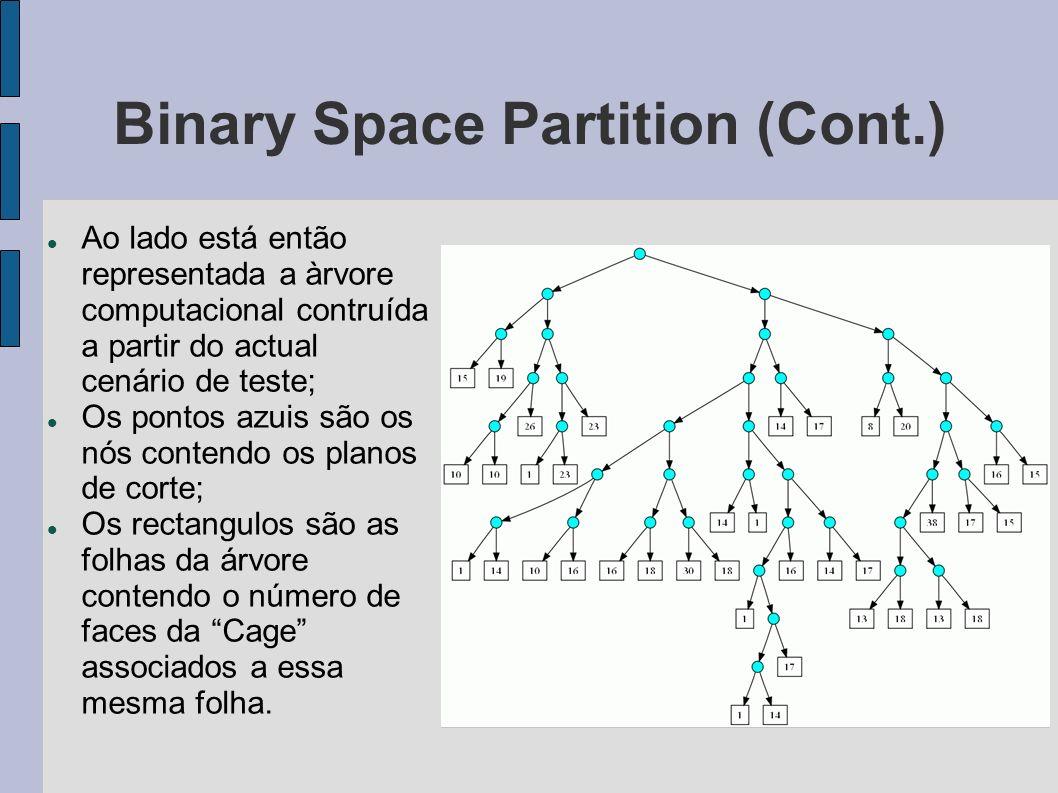 Binary Space Partition (Cont.) Ao lado está então representada a àrvore computacional contruída a partir do actual cenário de teste; Os pontos azuis são os nós contendo os planos de corte; Os rectangulos são as folhas da árvore contendo o número de faces da Cage associados a essa mesma folha.