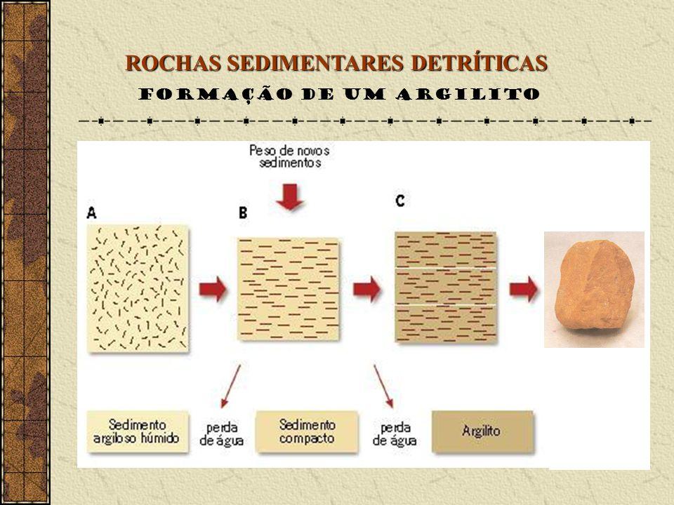 ROCHAS SEDIMENTARES QUIMIOGÉNICAS precipitação química Formadas por materiais resultantes da precipitação química de substâncias dissolvidas em solução aquosa Precipitação provocada por evaporação de água Precipitação provocada por alterações de P e T do ambiente ROCHAS SALINAS ou EVAPORITOS (GESSO E SAL GEMA) ROCHAS CARBONATADAS (CALCÁRIOS DE PRECIPITAÇÃO) Ocorre precipitação química quando uma substância se separa do líquido em que se encontrava dissolvida ou suspensa, sedimentando-se.