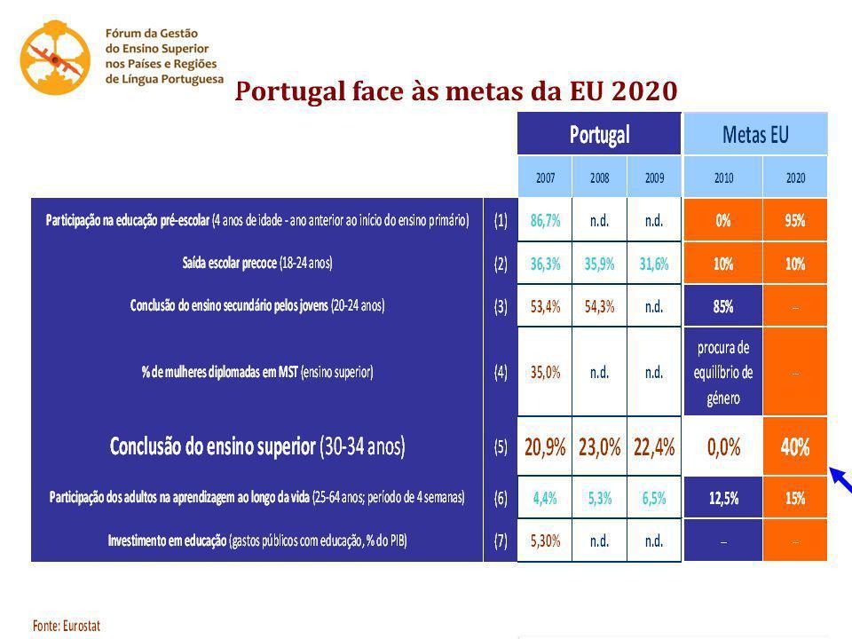 Portugal face às metas da EU 2020