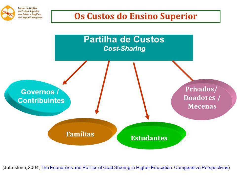 Os Custos do Ensino Superior Partilha de Custos Cost-Sharing Governos / Contribuintes Famílias Privados/ Doadores / Mecenas Estudantes (Johnstone, 200