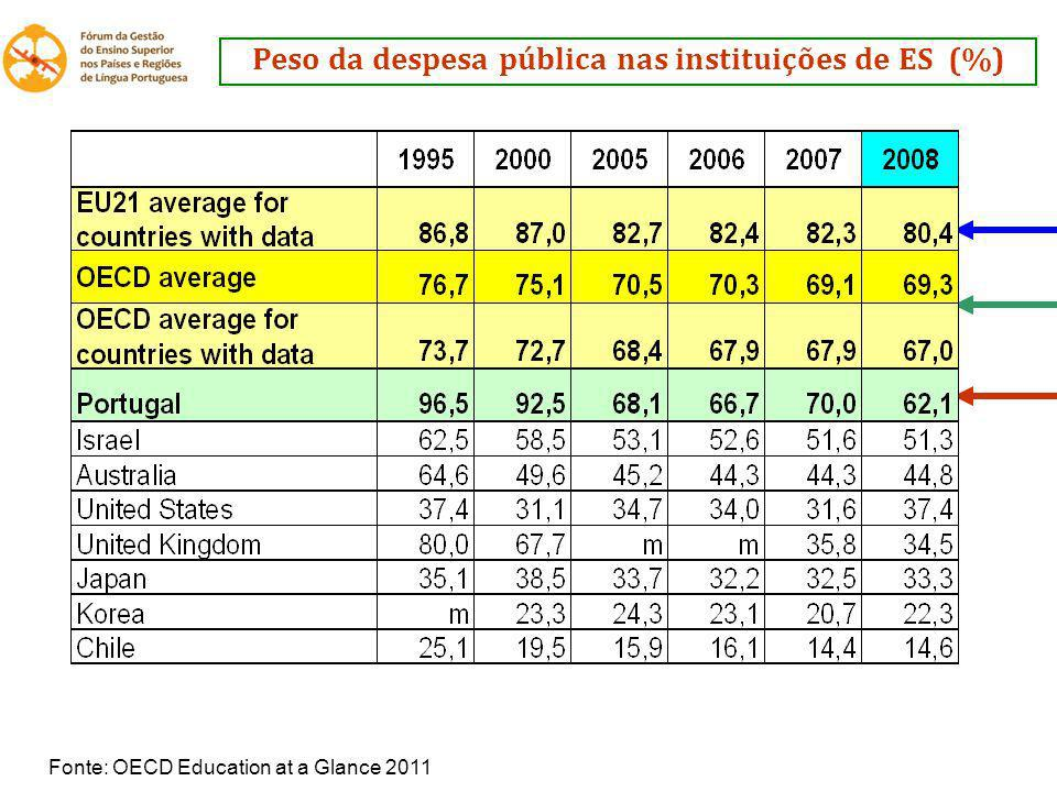 Peso da despesa pública nas instituições de ES (%) Fonte: OECD Education at a Glance 2011