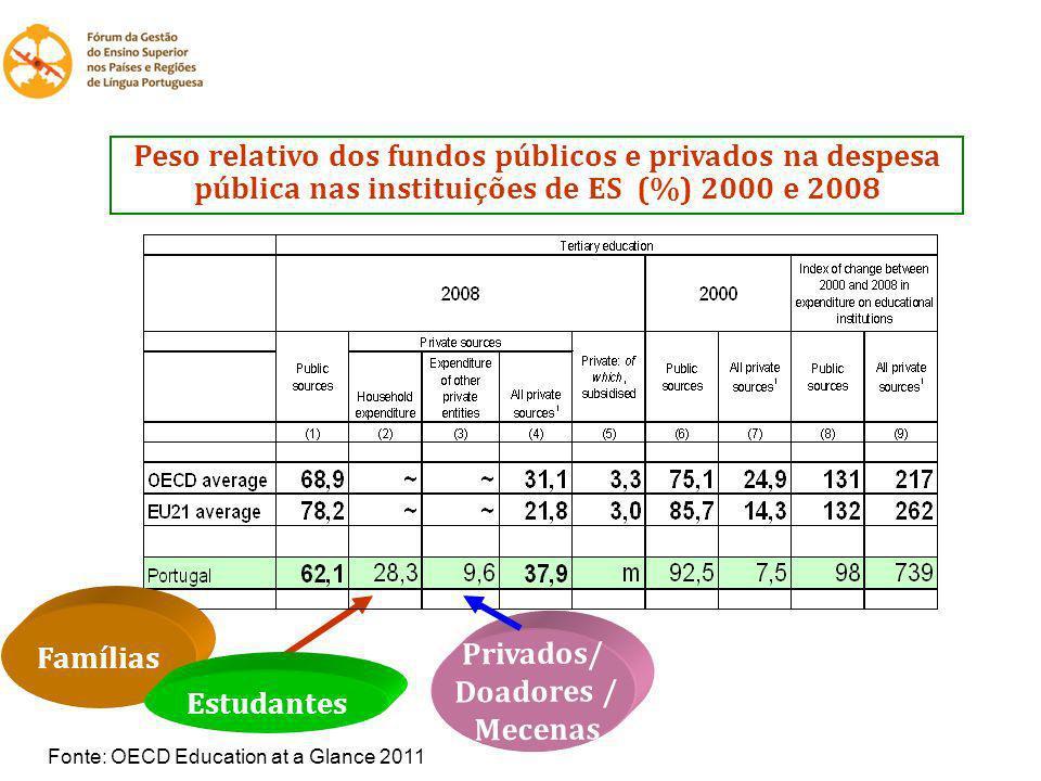 Peso relativo dos fundos públicos e privados na despesa pública nas instituições de ES (%) 2000 e 2008 Fonte: OECD Education at a Glance 2011 Famílias