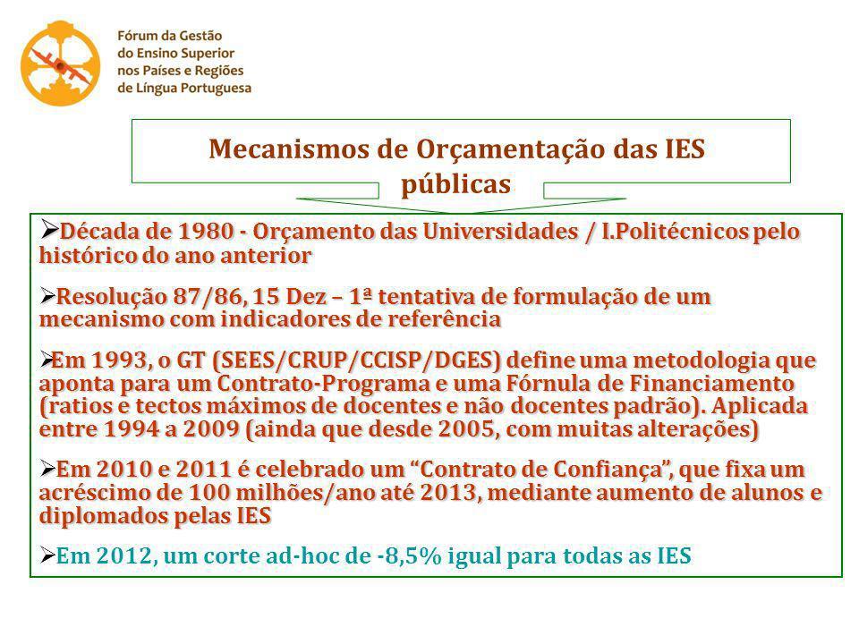 Mecanismos de Orçamentação das IES públicas Década de 1980 - Orçamento das Universidades / I.Politécnicos pelo histórico do ano anterior Década de 198