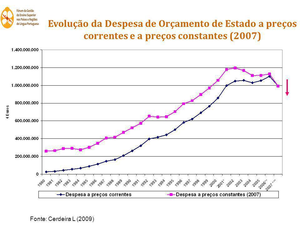 Evolução da Despesa de Orçamento de Estado a preços correntes e a preços constantes (2007) Fonte: Cerdeira L (2009)