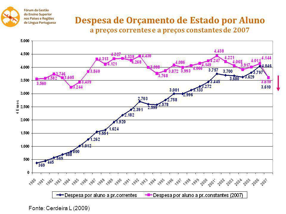 Despesa de Orçamento de Estado por Aluno a preços correntes e a preços constantes de 2007 Fonte: Cerdeira L (2009)
