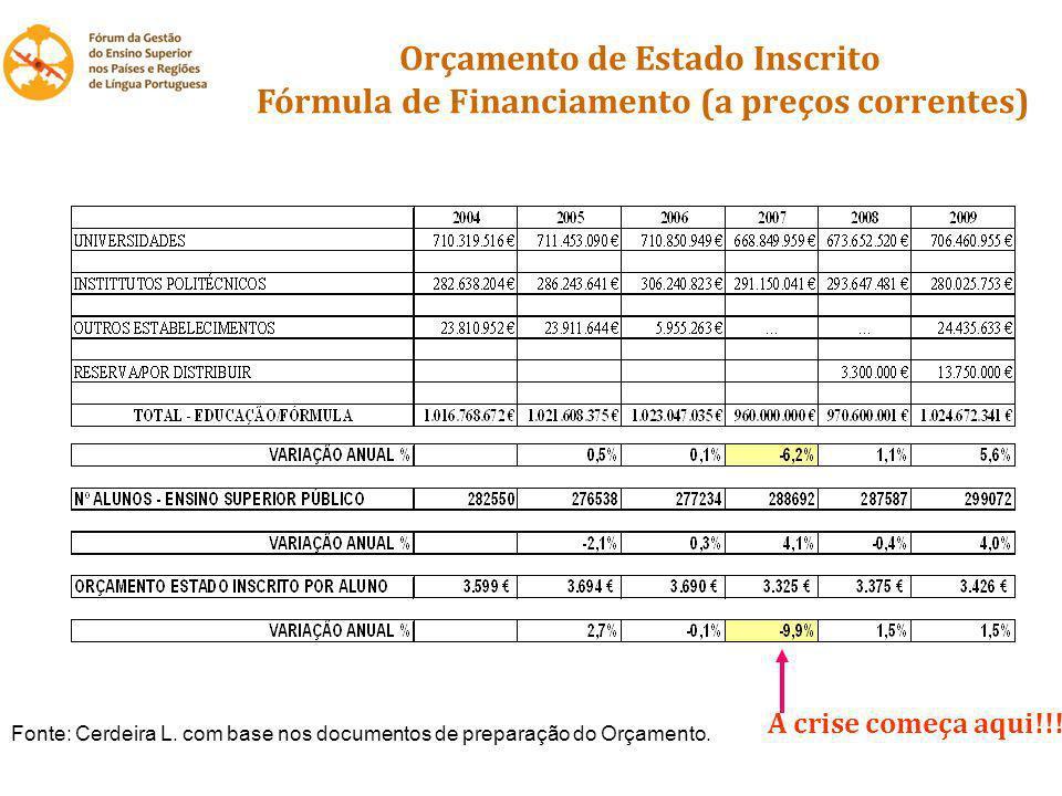 Orçamento de Estado Inscrito Fórmula de Financiamento (a preços correntes) A crise começa aqui!!! Fonte: Cerdeira L. com base nos documentos de prepar
