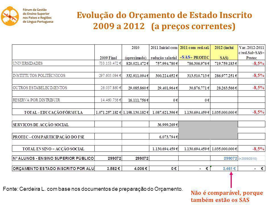 Evolução do Orçamento de Estado Inscrito 2009 a 2012 (a preços correntes) Não é comparável, porque também estão os SAS Fonte: Cerdeira L. com base nos