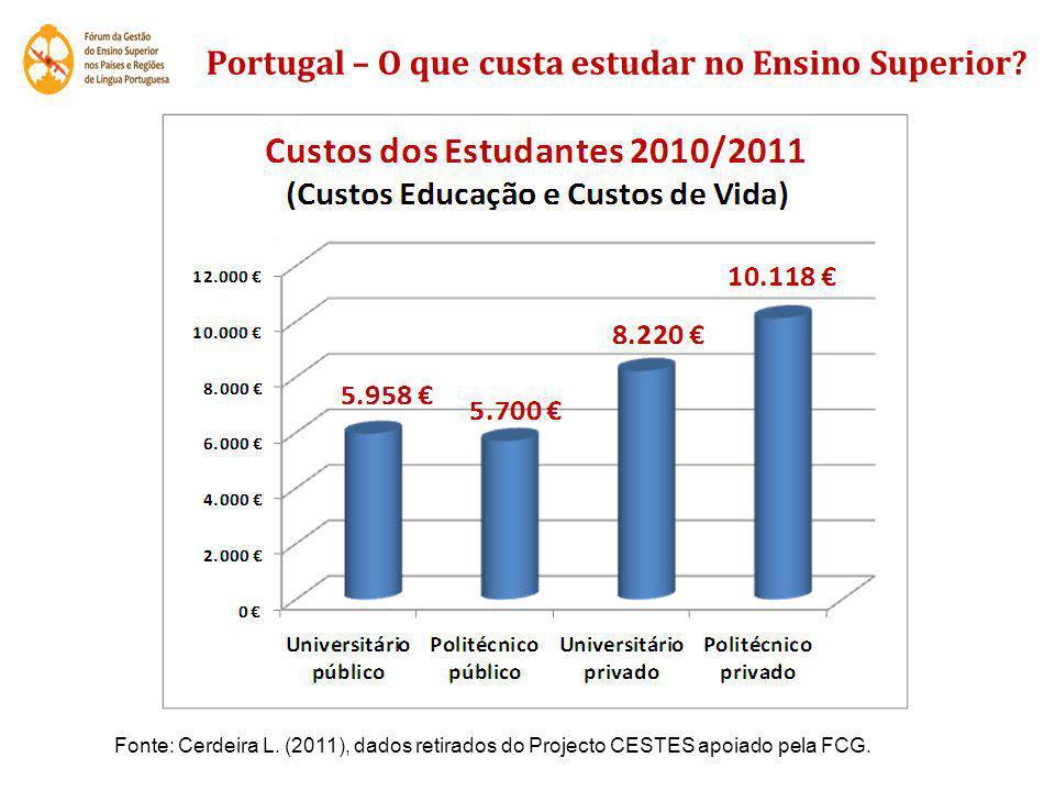 Portugal – O que custa estudar no Ensino Superior? Fonte: Cerdeira L. (2011), dados retirados do Projecto CESTES apoiado pela FCG.