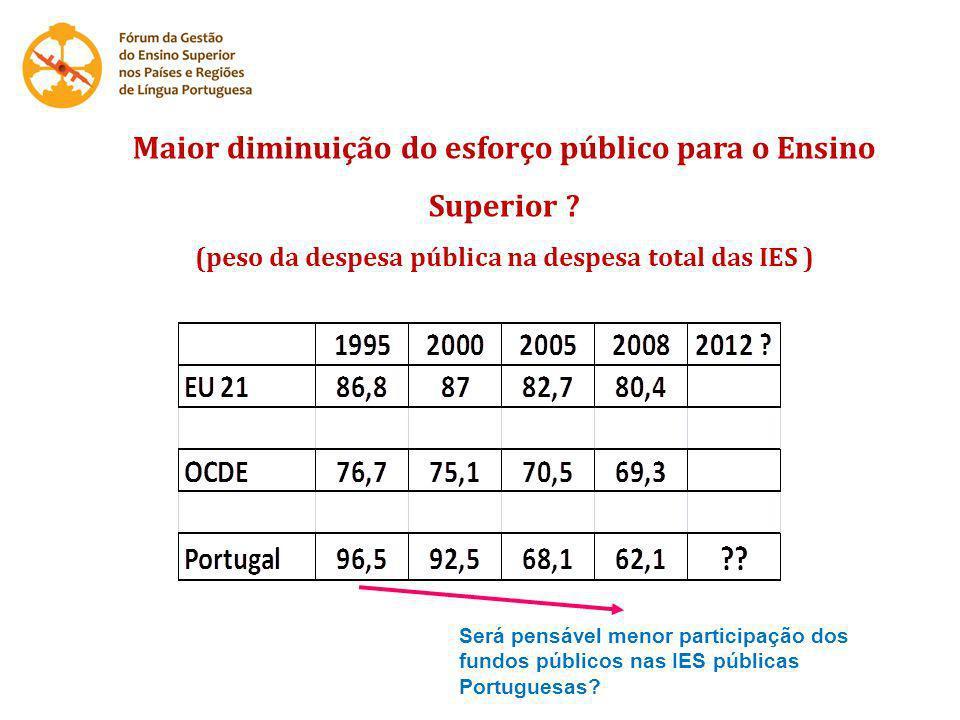 Maior diminuição do esforço público para o Ensino Superior ? (peso da despesa pública na despesa total das IES ) Será pensável menor participação dos