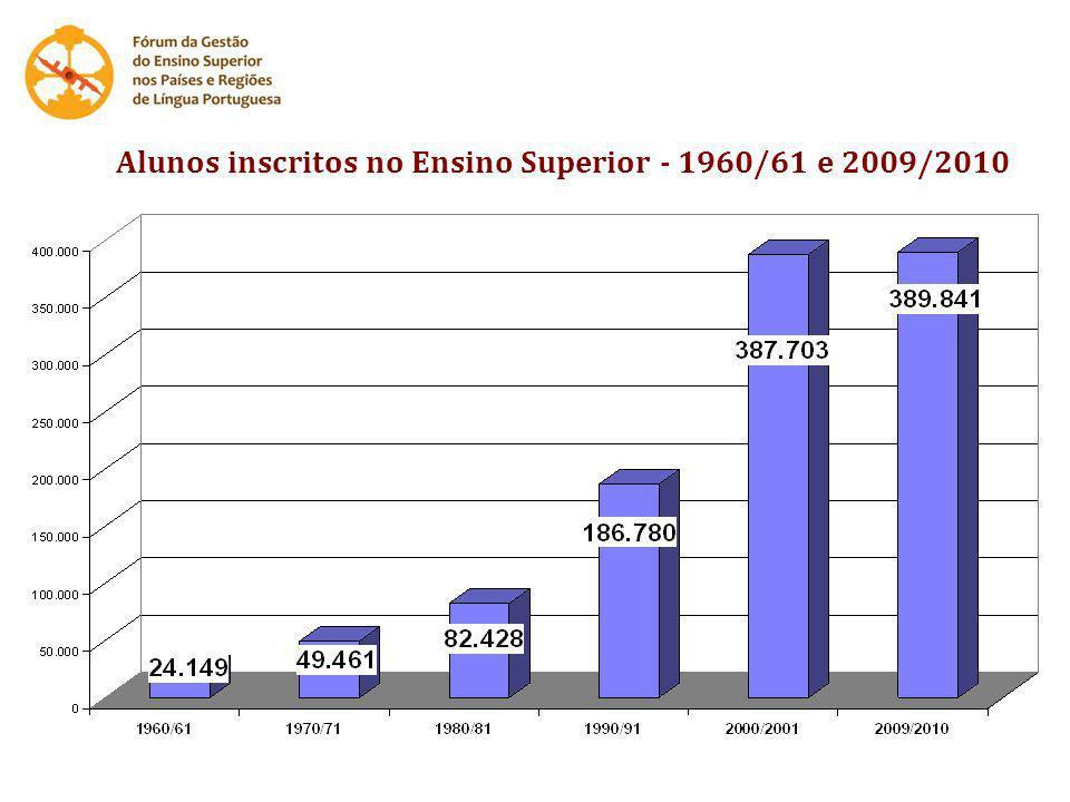 Alunos inscritos no Ensino Superior - 1960/61 e 2009/2010
