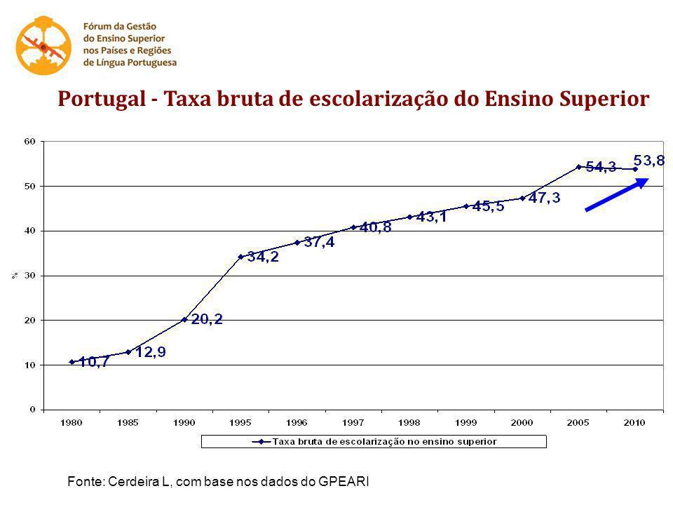 Portugal - Alunos inscritos no Ensino Superior 24.14949.461 82.428 186.780 387.703 389.841 +1514% 91% - 9% 77% - 23% Fonte: Cerdeira L, com base nos dados do GPEARI