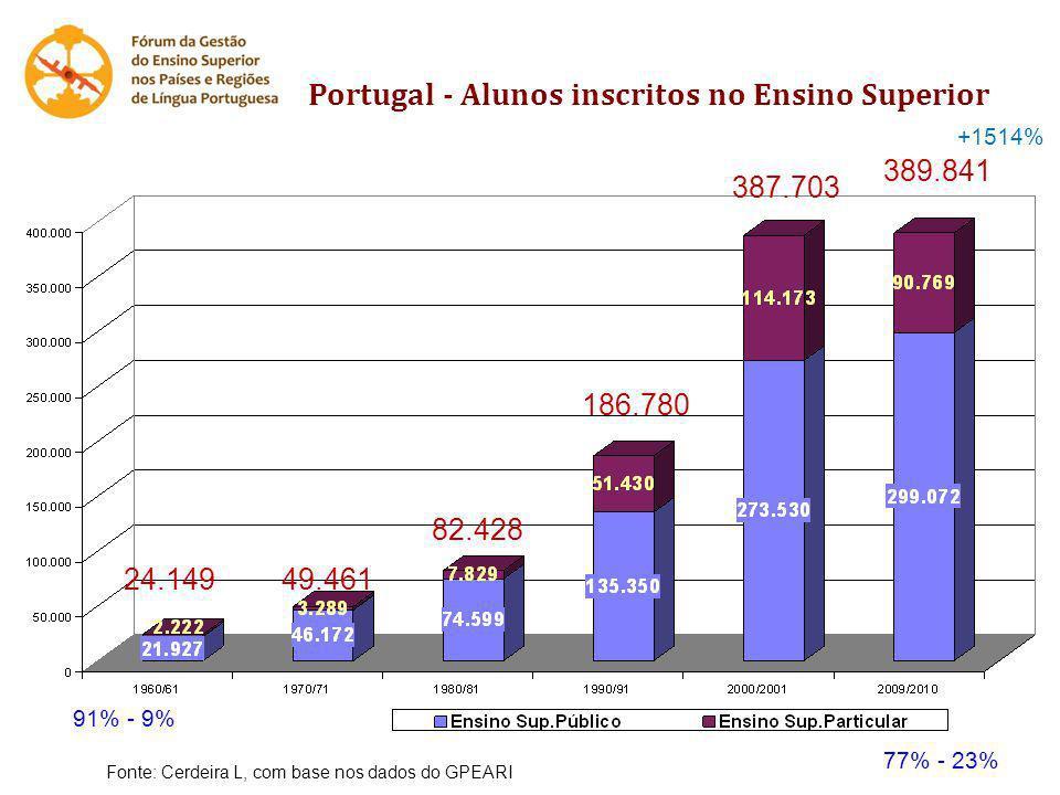 Portugal - Alunos inscritos no Ensino Superior 24.14949.461 82.428 186.780 387.703 389.841 +1514% 91% - 9% 77% - 23% Fonte: Cerdeira L, com base nos d