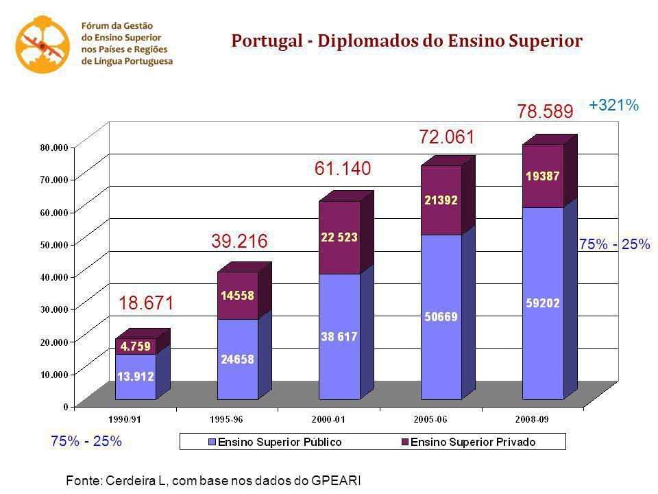 Portugal - Diplomados do Ensino Superior 75% - 25% 39.216 18.671 61.140 72.061 78.589 +321% Fonte: Cerdeira L, com base nos dados do GPEARI