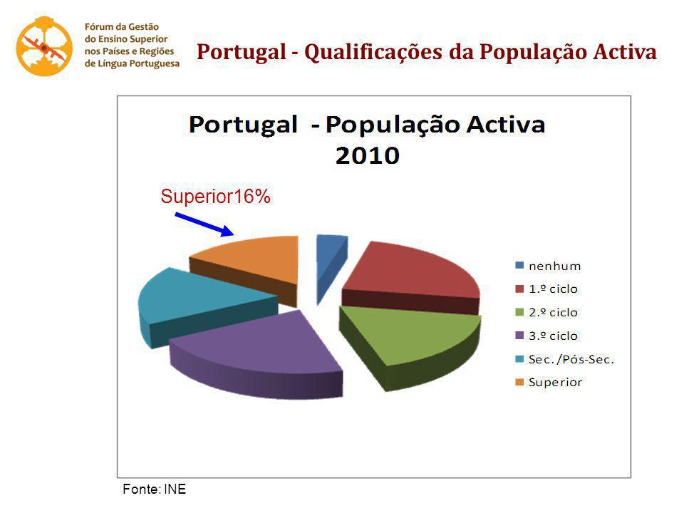 Superior16% Fonte: INE Portugal - Qualificações da População Activa