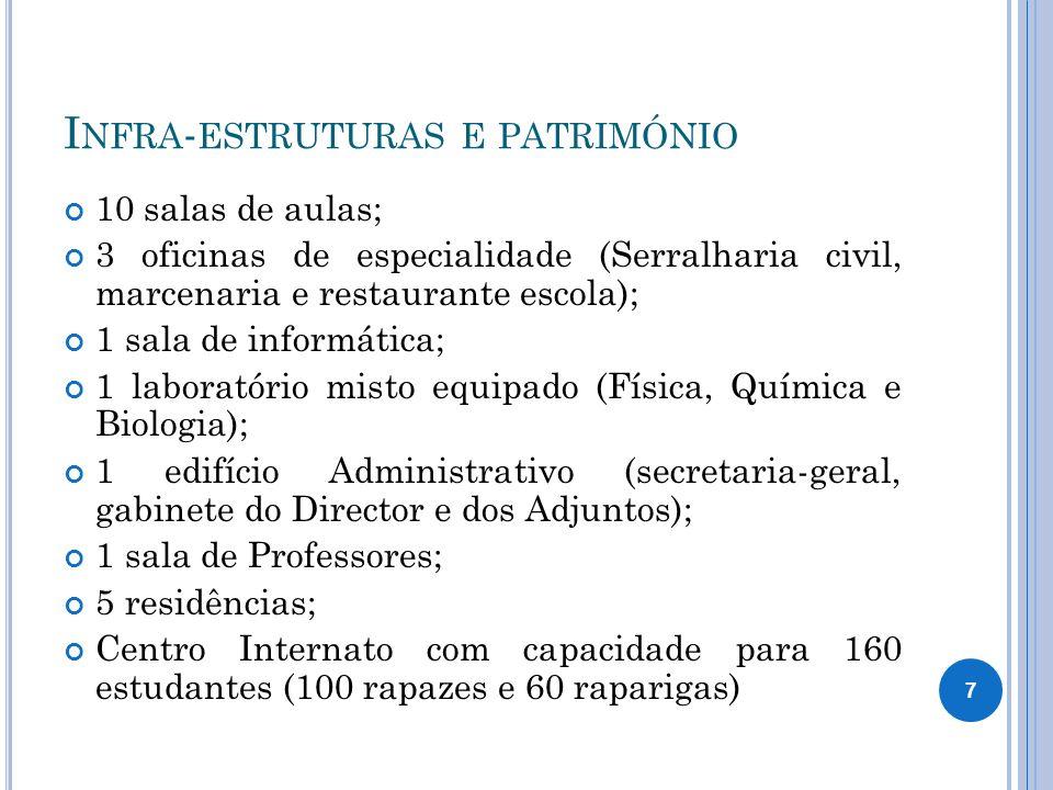 I NFRA - ESTRUTURAS E PATRIMÓNIO 10 salas de aulas; 3 oficinas de especialidade (Serralharia civil, marcenaria e restaurante escola); 1 sala de inform