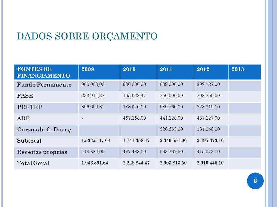 DADOS SOBRE ORÇAMENTO FONTES DE FINANCIAMENTO 20092010201120122013 Fundo Permanente 900.000,00 639.000,00892.127,00 FASE 236.911,32195.628,47250.000,0