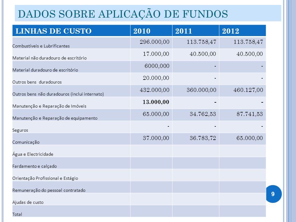 DADOS SOBRE APLICAÇÃO DE FUNDOS LINHAS DE CUSTO201020112012 Combustíveis e Lubrificantes 296.000,00113.758,47 Material não duradouro de escritório 17.