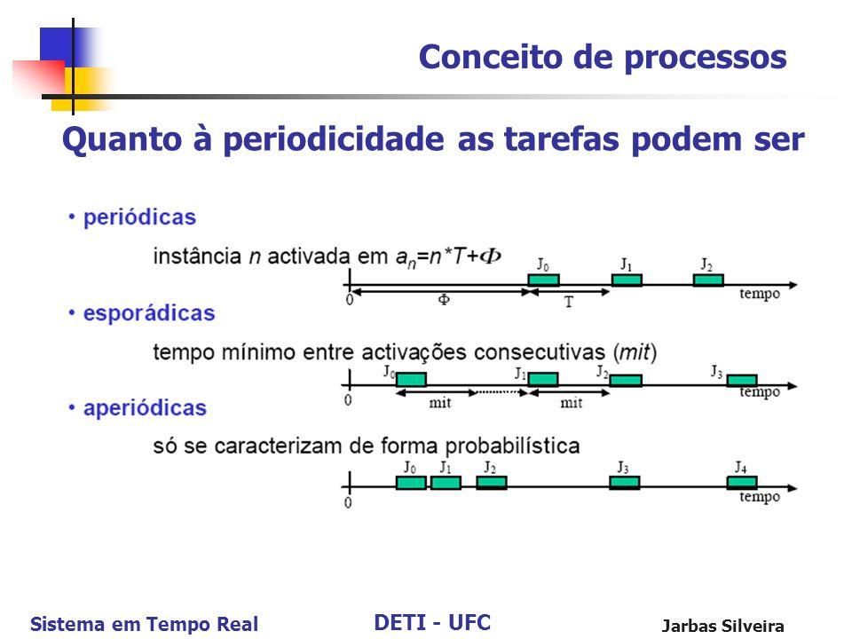 DETI - UFC Sistema em Tempo Real Jarbas Silveira Conceito de processos Quanto à periodicidade as tarefas podem ser
