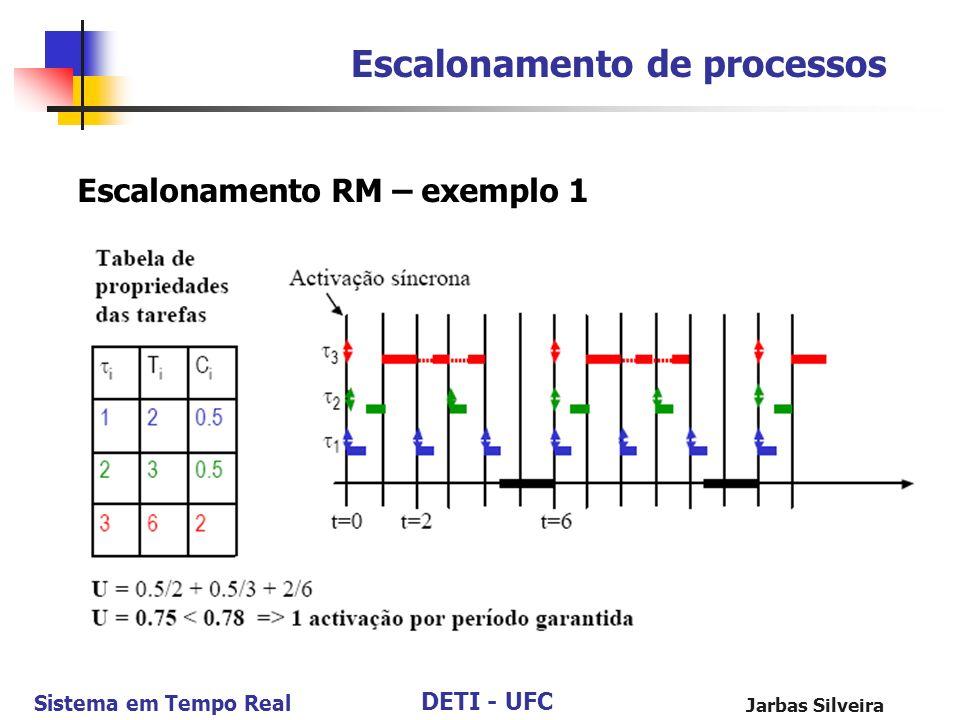 DETI - UFC Sistema em Tempo Real Jarbas Silveira Escalonamento de processos Escalonamento RM – exemplo 1