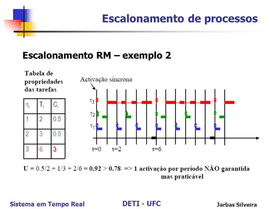 DETI - UFC Sistema em Tempo Real Jarbas Silveira Escalonamento de processos Escalonamento RM – exemplo 2