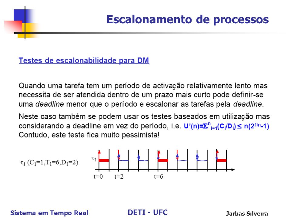 DETI - UFC Sistema em Tempo Real Jarbas Silveira Escalonamento de processos